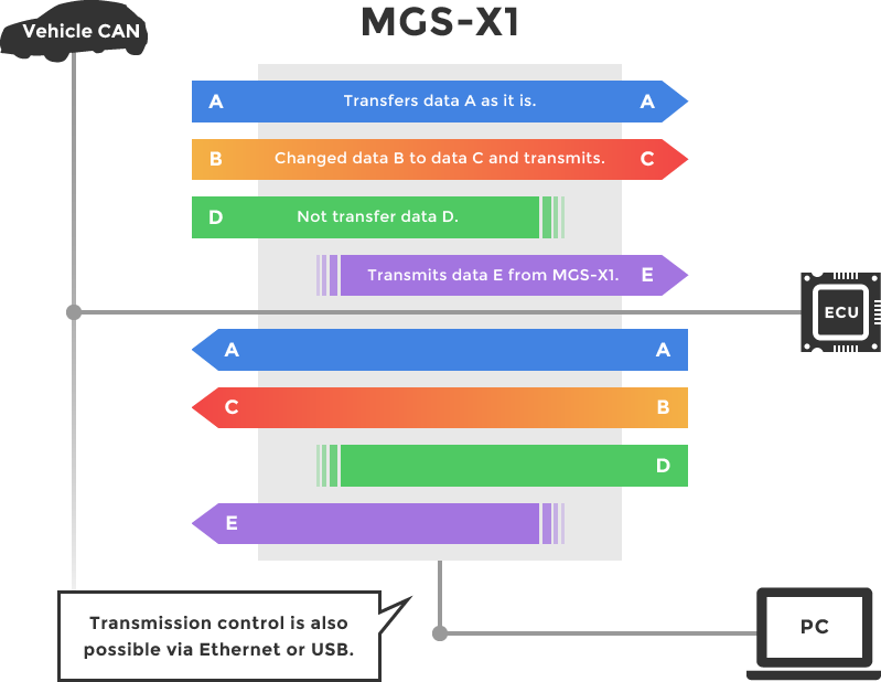 Multi-gateway function