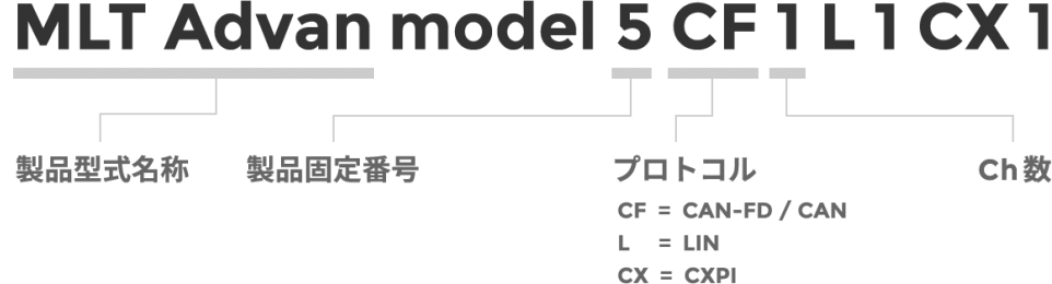 製品型式の見方