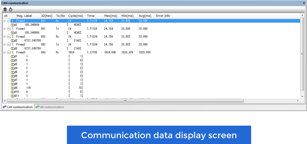 Communication data display screen